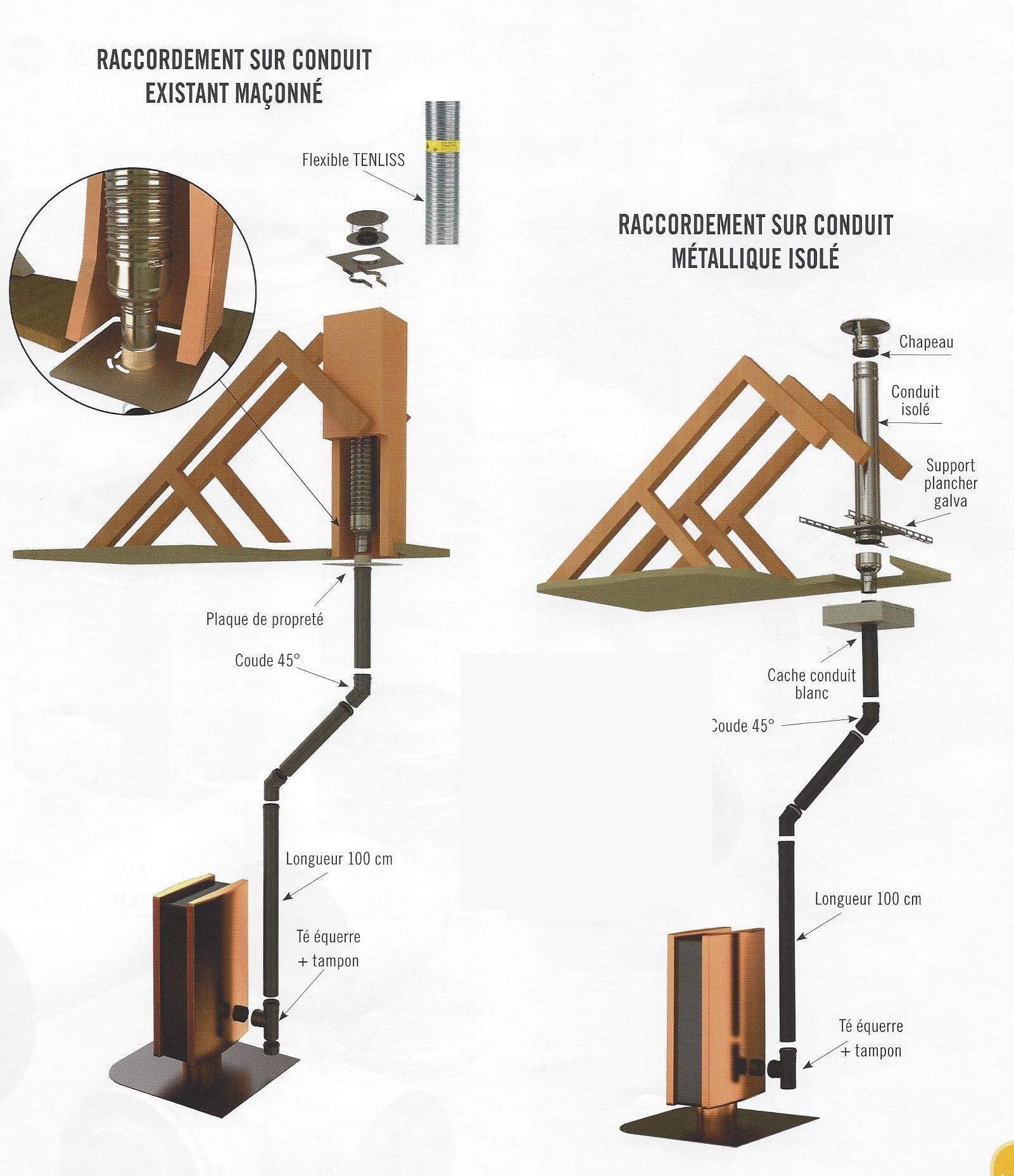 Cache Pour Conduit De Cheminée schémas de raccordements sortie par le toit - poele et granules